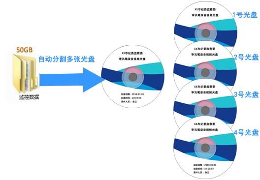 超大视频文件容量自动换盘、分盘刻录及一式多份