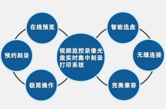 派美雅视频监控数据光盘刻录打印备份系统特点
