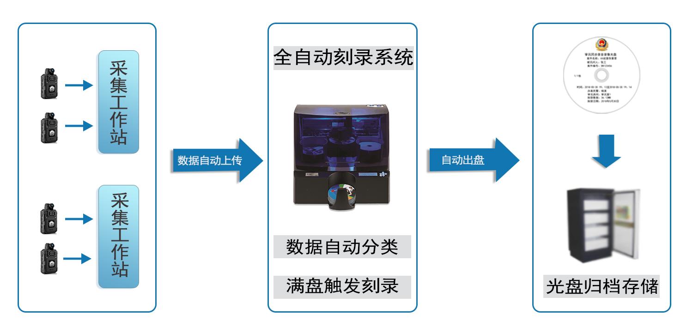 执法记录仪数据自动备份光盘刻录系统工作流程