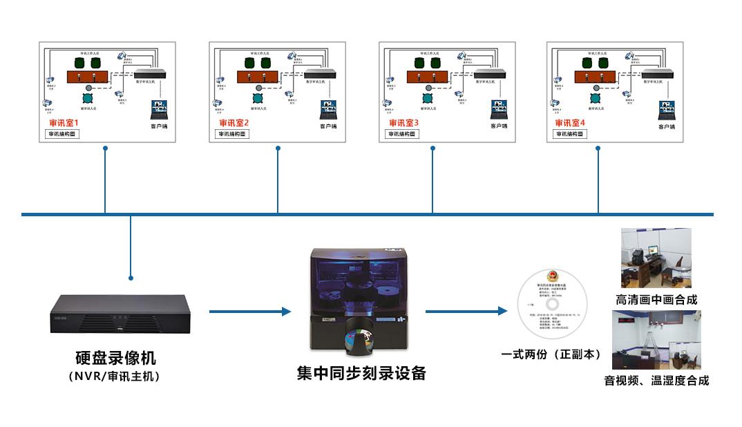 全自动光盘刻录审讯主机——系统拓扑