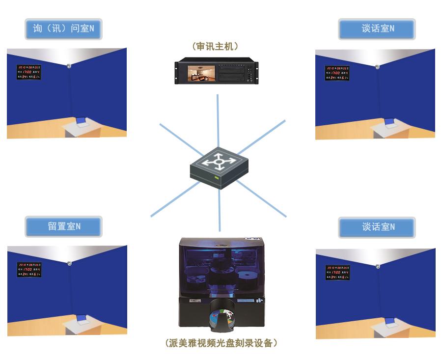 派美雅监察委谈话音视频专用光盘自动实时打印刻录场景图