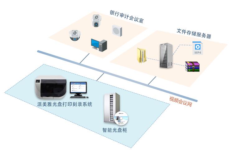 派美雅银行审计会议视频光盘打印刻录系统拓扑图
