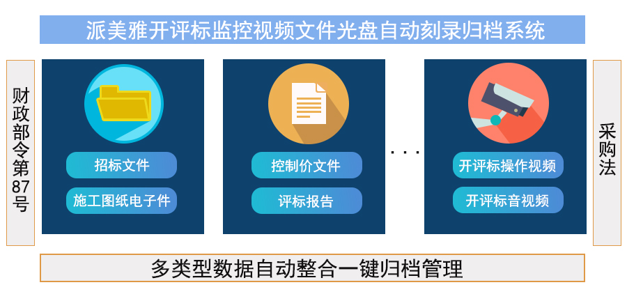 派美雅开评标视频监控电子文件数据自动整合刻录归档系统